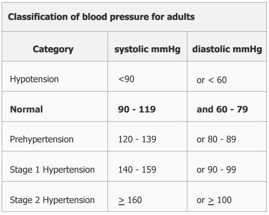 Classification of blood pressure for adult
