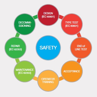 Fig5 Safety stages through a product lifecycle