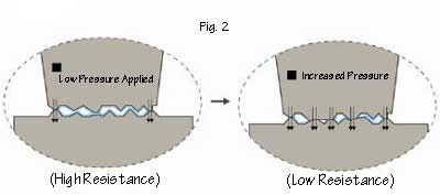 Increasing the force applied between the two surfaces.
