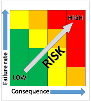 Maintenace risk matrix