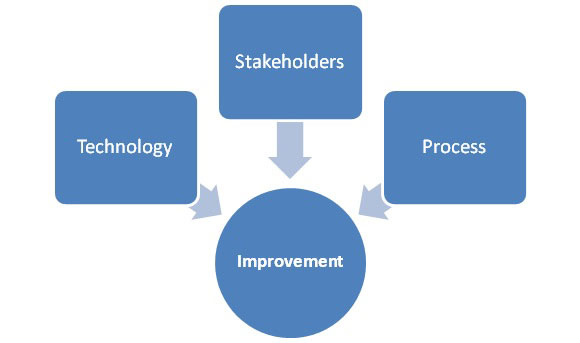 Improvement process