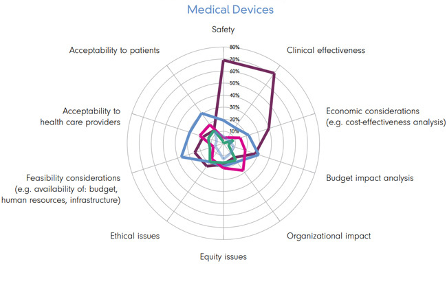 Medical Devices Impact WHO