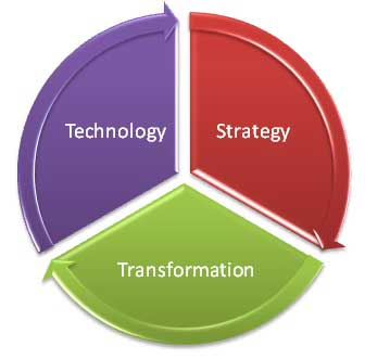 Technology Strategy