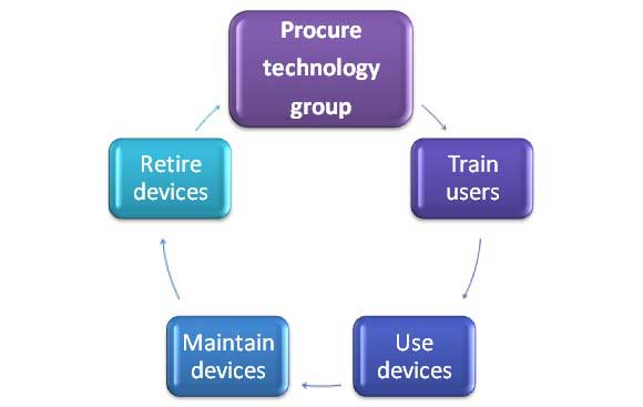 Technology Group Life Cycle