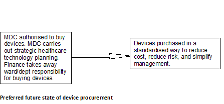 preferred state of device procurement