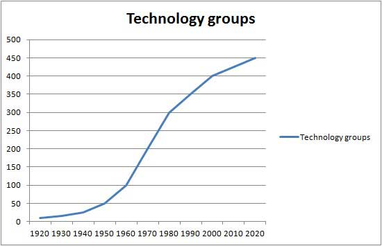 technology groups