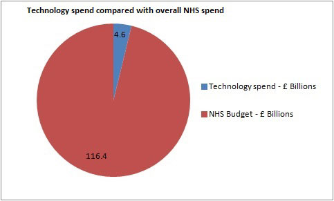 technology spend pie chart