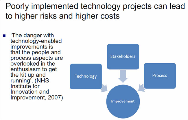 Poorly implemented technology projects can lead to higher risks and higher costs.