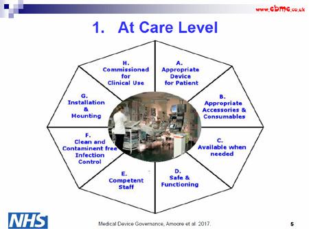 At Care Level