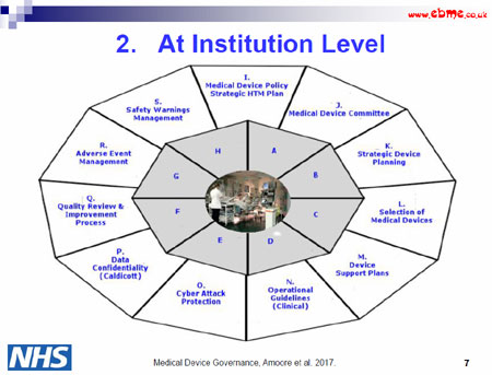 Institution level