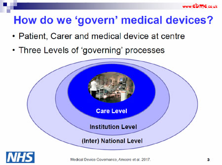 governing medical devices