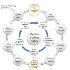 The impact of legislation and standards on medical devices policy and the role of the medical devices manager